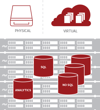 Predictable Storage Performance for Database Architectures