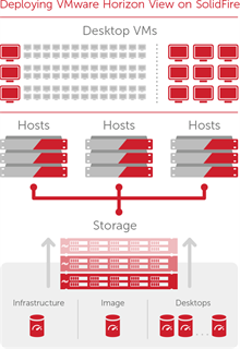 VDI Storage for VMware Horizon View