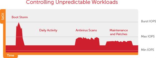 VMware Horizon View - Controlling Unpredictable Workloads