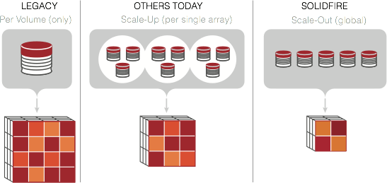 Global Data Deduplication to Maximize Data Reduction